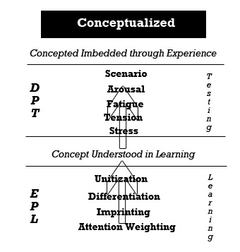 Advanced Conceputalization Process Final