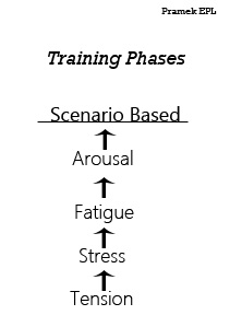 Training Phases Final
